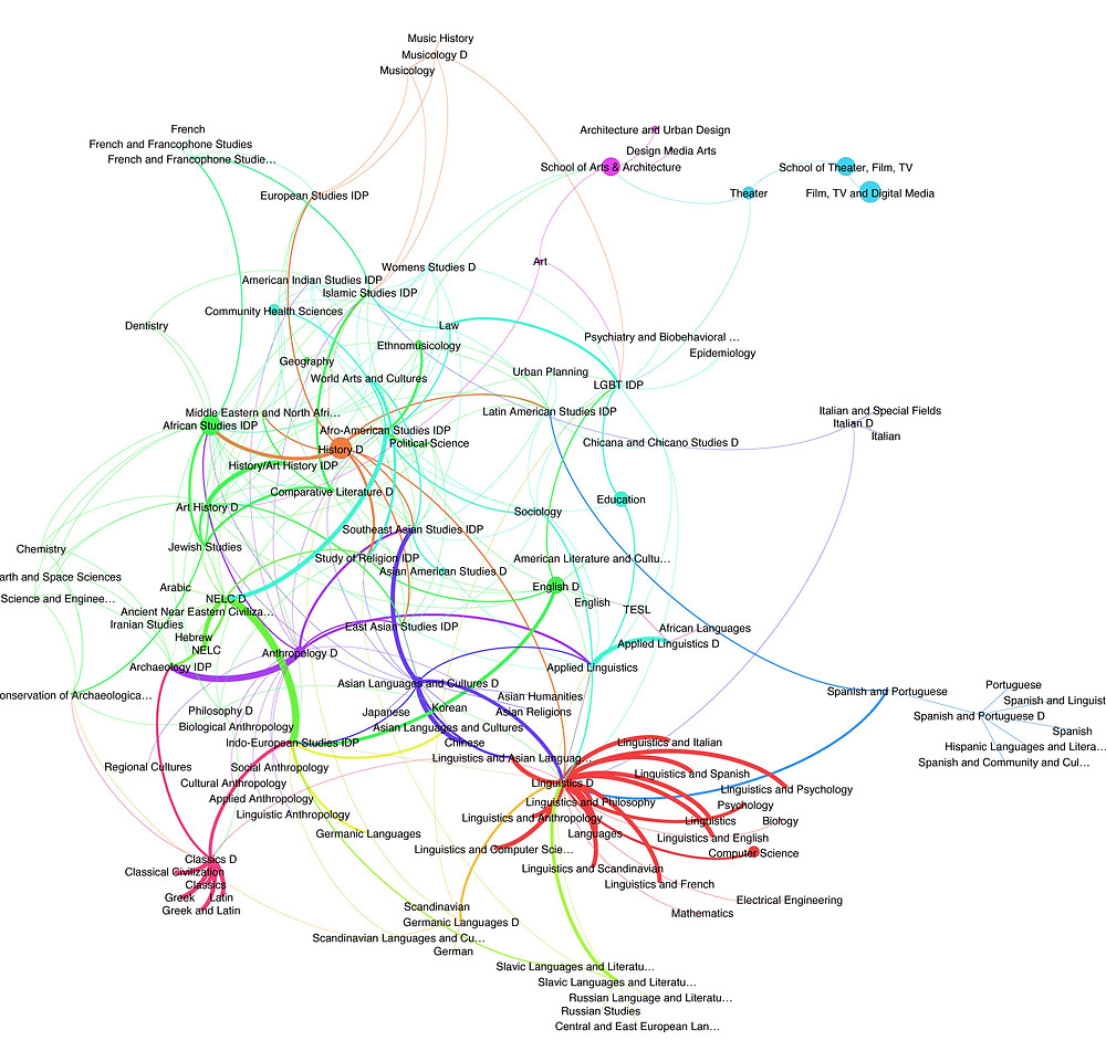 This (unpublished) map shows the relation between UCLA's Humanities Departments, based on the number of faculty that is affiliated with more than one department. The shared faculty acts as links between departments, showing a different organizational scheme of interdisciplinarity. Thus, the similarity between topics, and methodologies that allow such teaching and research practices in an institutional enterprise come to the fore.