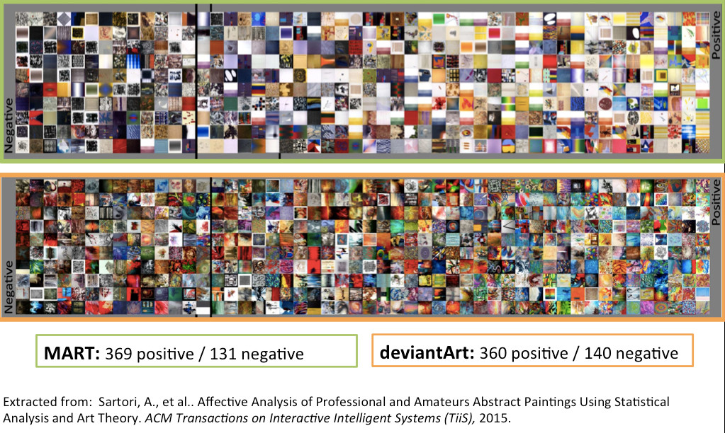 Emotion Detection in Abstract Paintings of deviantArt