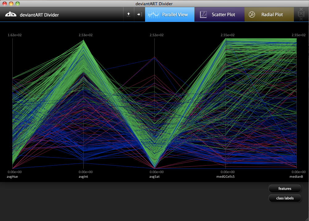 3 Deviants' Galleries Visualized as a parallel coordinates plot