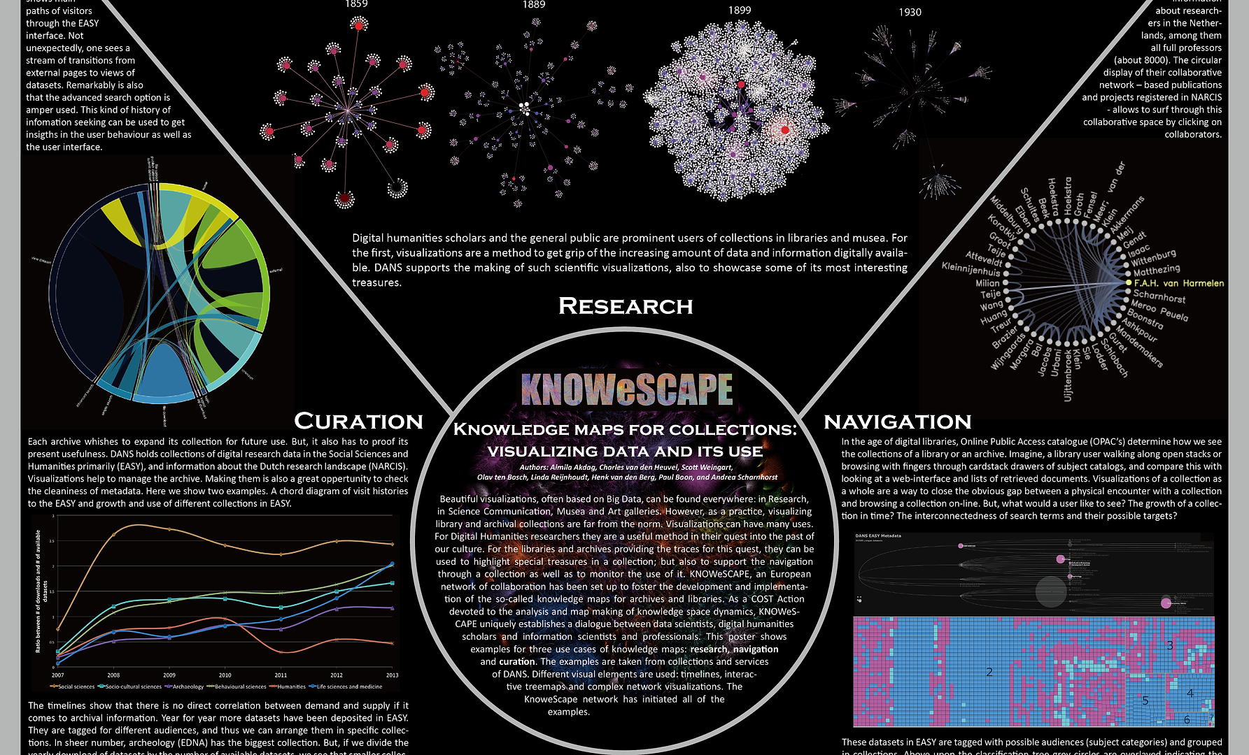 COST ACTION KnowEscape: Analyzing the dynamics of information and knowledge landscapes