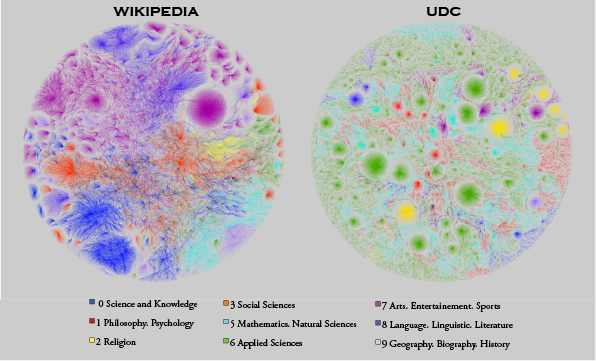 Comparing Wikipedia and UDC's Category Networks