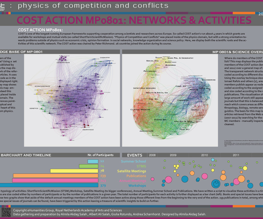 COST Action MP0801: Physics of Competition and Conflicts