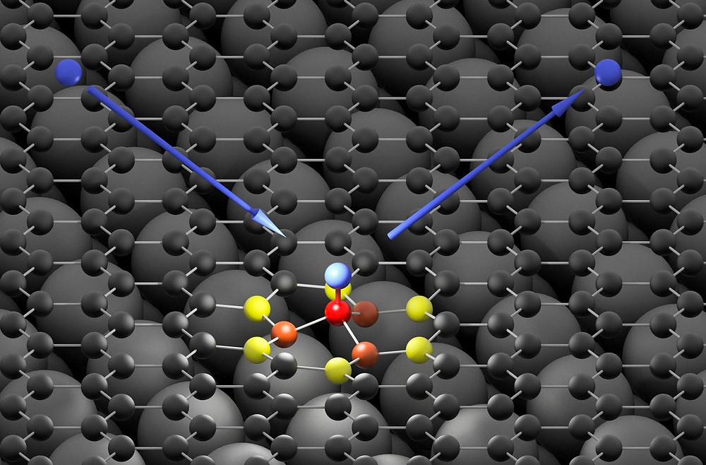 The hydrogen atom (blue) hits the graphene surface (black) and forms an ultra-fast bond with a carbon atom (red). The high energy of the impinging hydrogen atom is first absorbed by neighboring carbon atoms (orange and yellow) and then passed on to the graphene surface in form of a sound wave @ Oliver Bünermann / Max Planck Institute for Biophysical Chemistry & University of Göttingen