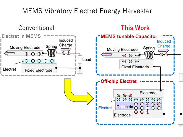 Unlike conventional electret-based MEMS energy harvesters, which contain the entire system in a single chip, the proposed design methodology involves having the electret and the MEMS tunable capacitor in different chips, loosening up design constraints.  @ Daisuke Yamane