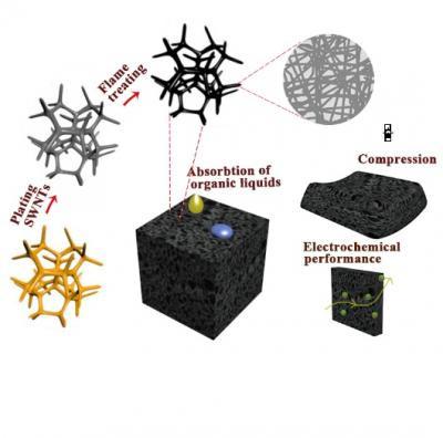 The 3D carbon nanotube sponge prepared by superfast flame burning method. @ Shihong Yue