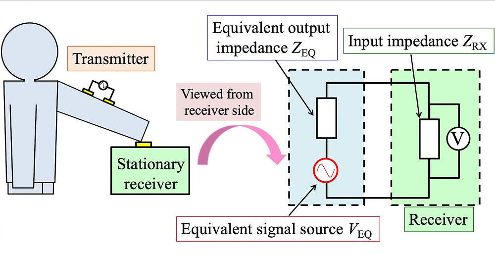 Experiment setup to understand how characteristics of human body communication can be improved.  @ Dairoku Muramatsu & Yoshifumi Nishida Source: Equivalent Circuit Model Viewed from Receiver Side in Human Body Communication