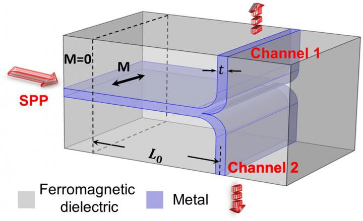 Figure 1 shows the configuration of a switchable plasmonic router consisting of a T-shaped metallic waveguide surrounded by a ferromagnetic dielectric material and under the action of an external magnetic field. @ MBI