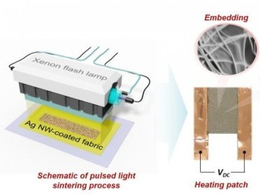 This image shows how to make a personal heating patch from polyester fabric fused with tiny silver wires, using pulses of intense light from a xenon lamp. @ Hyun-Jun Hwang and Rajiv Malhotra/Rutgers University-New Brunswick