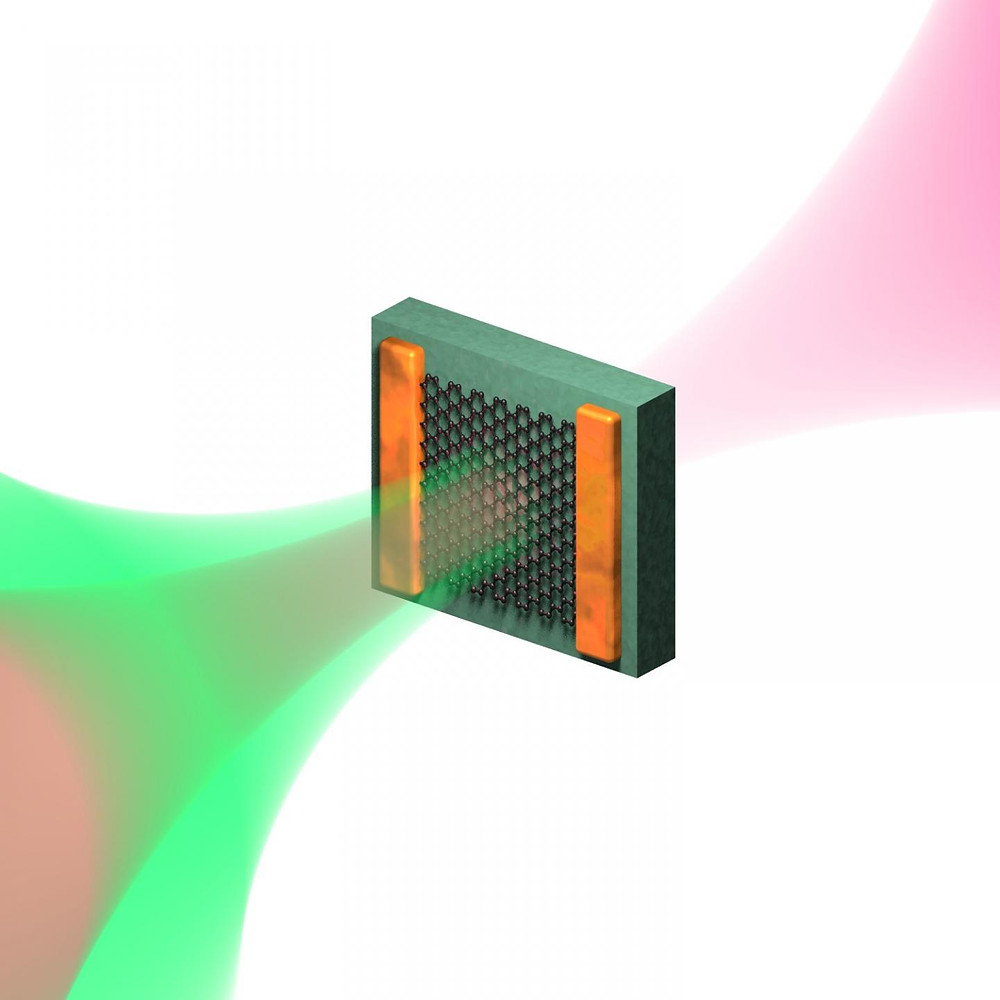 Schematic representation of the ultrafast optical pump - terahertz probe experiment, where the optical pump induces electron heating and the terahertz pulse is sensitive to the conductivity of graphene directly after this heating process, which occurs on a timescale faster than a millionth of a millionth of a second. @ Fabien Vialla/ICFO