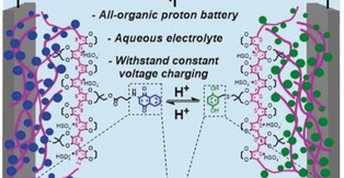 An all-organic proton battery energized for sustainable energy storage