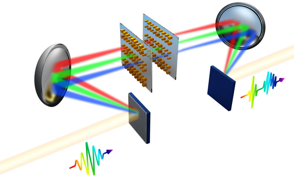 A more detailed schematic of the pulse shaping setup. An incoming pulse of light (left) diffracts off a grating, which disperses the pulse into its various frequencies, or colors. A parabolic mirror then redirects the dispersed light into a silicon surface etched with millions of tiny pillars. The nanopillars are specifically designed to simultaneously and independently shape such properties of each frequency component as its amplitude, phase or polarization. A second parabolic mirror and diffraction grating then recombines the separated components into a newly formed pulse (right). @ T. Xu/Nanjing University