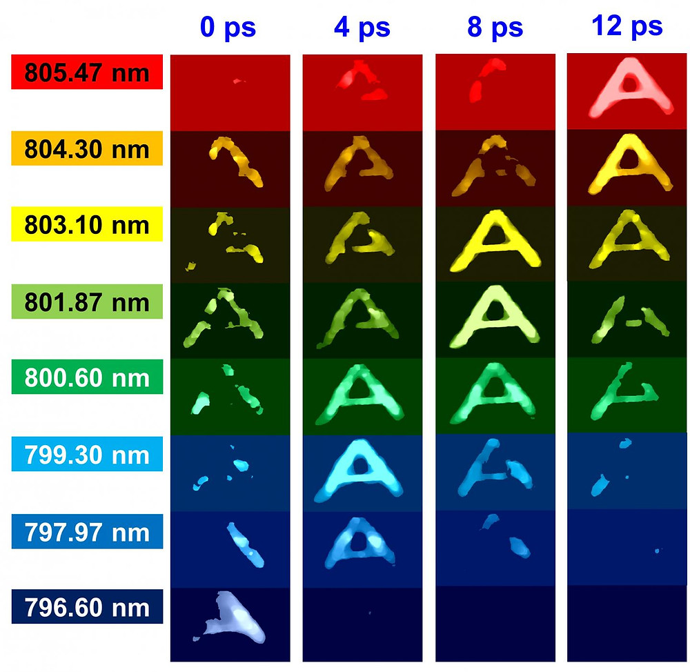 """Images of letter """"A"""" in dye, acquired at eight different wavelengths and at four different time delays by CUST photography.  @ Y. Lu et al., Phys. Rev. Lett. (2019)"""