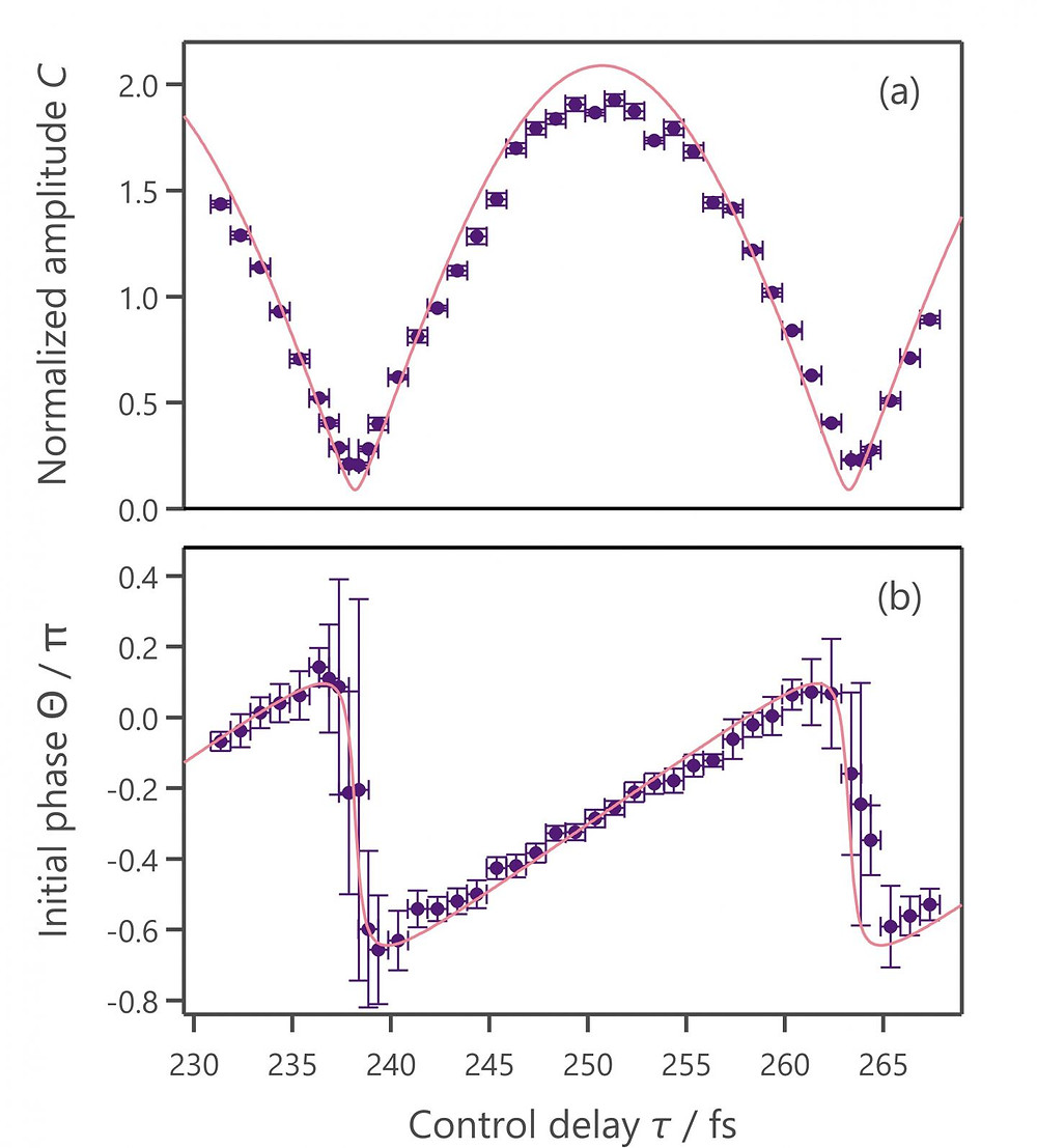 The points in the two figures show the experimentally measured amplitude (a) and phase (b) of the phonon oscillation with respect to the time gap between the two pump pulses. The points are consistent with the solid lines in the two figures, which represent the predictions of the proposed theory. @ Kazutaka. G. Nakamura