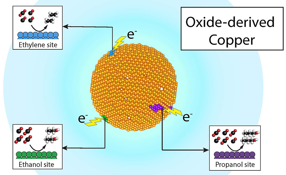 Researchers at Berkeley Lab and the Joint Center for Artificial Photosynthesis have demonstrated that recycling carbon dioxide into valuable chemicals such as ethylene and propanol, and fuels such as ethanol, can be economical and efficient -- all through product-specific 'active sites' on a single copper catalyst. @ Joel Ager and Yanwei Lum/Berkeley Lab