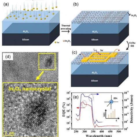 UV narrow-band photodetector based on indium oxide nanocrystals