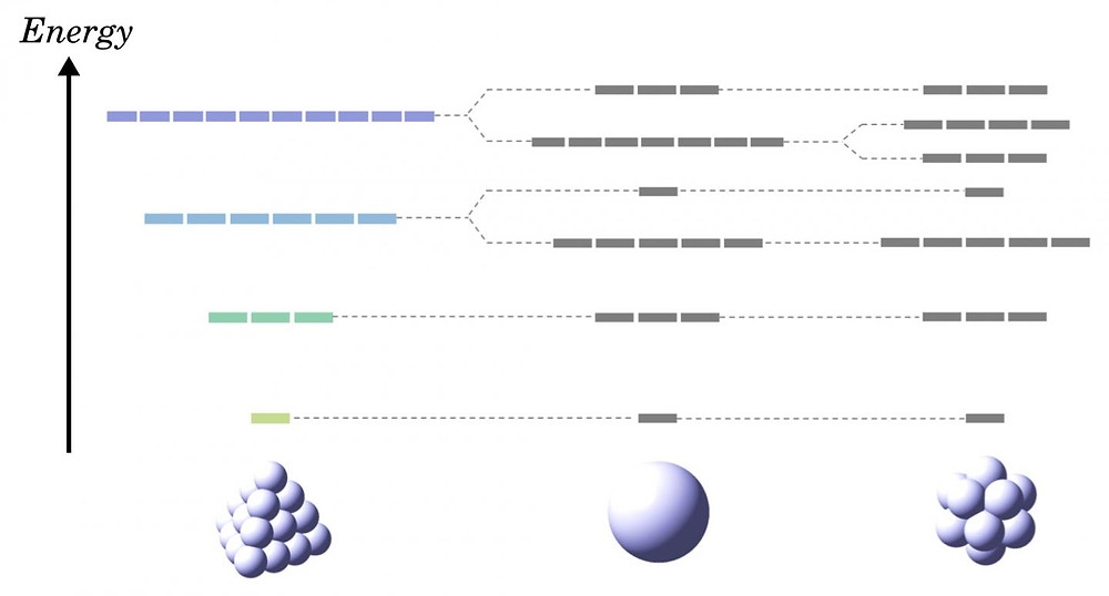 pherical atoms have the highest geometrical symmetry, and thus exhibit the high multiplicity of quantum states, usually called degeneracy. It has long been believed that any polyatomic species cannot exceed a sphere due to geometrical limitations. However, an inflated tetrahedron exhibits the anomalous degeneracy surpassing spherical atoms. @ Nature Communications