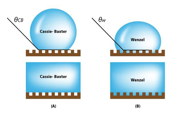 This is the wetting transition from the Cassie-Baxter state to the Wenzel state on textured surfaces.  @ UNIST