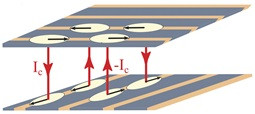 The study shows that electron tunneling between adjacent layers in a copper oxide with striped phases (regions with different electronic properties, colored with light orange) at higher temperatures can indeed be induced. In the schematic, the black arrows correspond to a superconducting state confined within the stripes. Electrons from neighboring stripes can tunnel along the directions shown by the red arrows, but the currents tend to cancel out. By driving the electrons with high-intensity light, a high-frequency reflected signal has been detected, characteristic of 3-D superconductivity that is otherwise hidden. @ @ Srivats Rajasekaran, Max Planck Institute, Hamburg