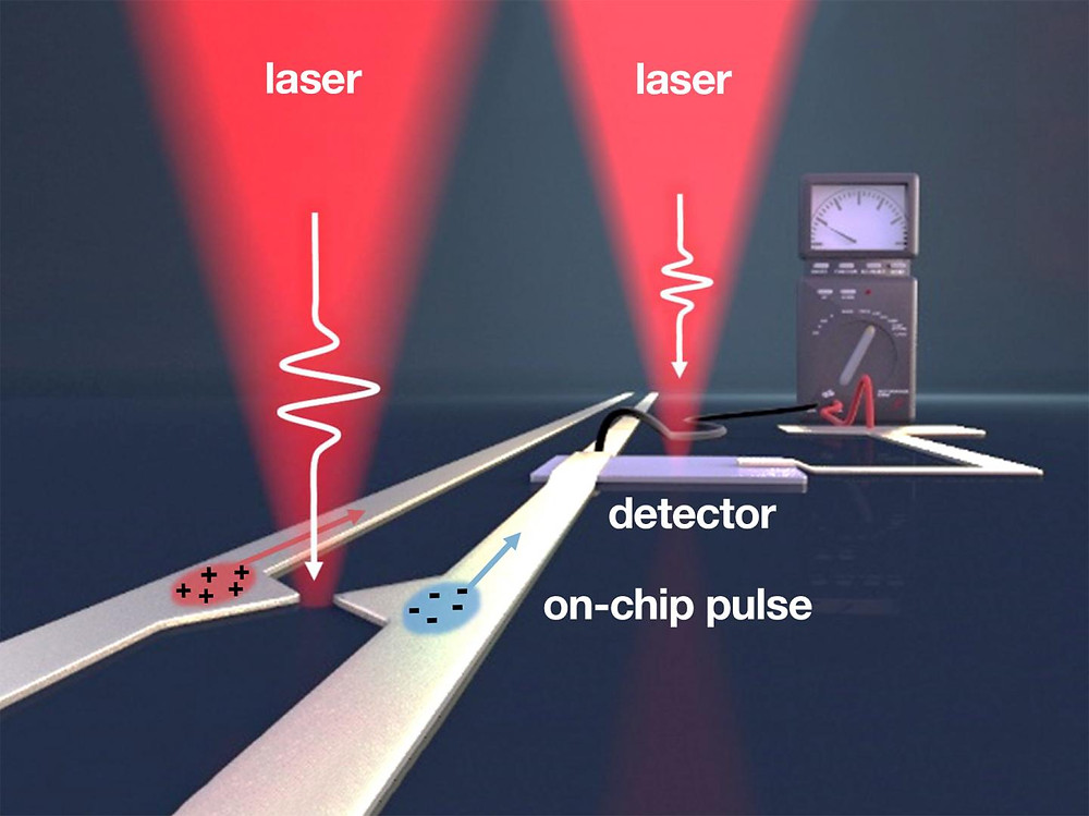 A team headed by the TUM physicists Alexander Holleitner and Reinhard Kienberger has succeeded for the first time in generating ultrashort electric pulses on a chip using metal antennas only a few nanometers in size. Pulses of femtosecond length from the pump laser (left) generate on-chip electric pulses in the terahertz frequency range. With the right laser, the information is read out again.  @ Christoph Hohmann / NIM, Holleitner / TUM
