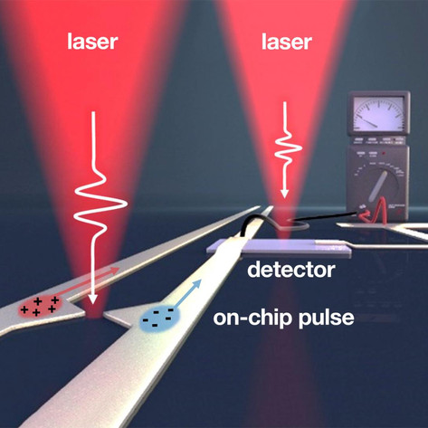 Closing the gap: On the road to terahertz electronics