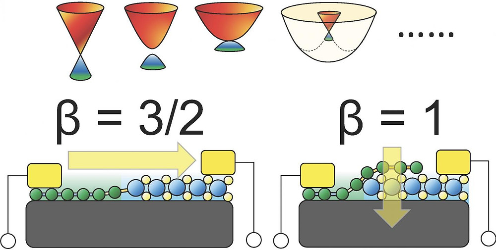 Schematic drawing of a 2D-material-based lateral (left) and vertical (right) Schottky diode. For broad classes of 2D materials, the current-temperature relation can be universally described by a scaling exponent of 3/2 and 1, respectively, for lateral and vertical Schottky diodes.  @ Singapore University of Technology and Design
