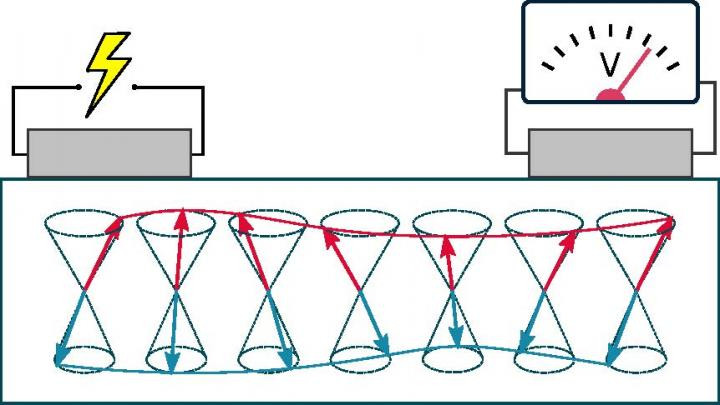 An electrical current in a platinum wire (l.) creates a magnetic wave in the antiferromagnetic iron oxide (red and blue waves) to be measured as a voltage in a second platinum wire (r.). The arrows represent the antiferromagnetic order of the iron oxide. @ Andrew Ross