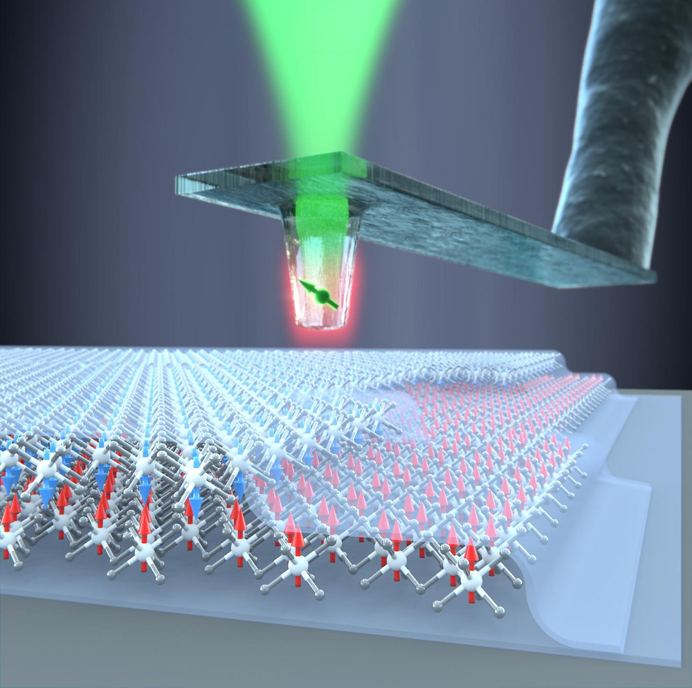 A diamond quantum sensor is used to determine the magnetic properties of individual atomic layers of the material chromium triiodide in a quantitative manner. It was shown that the direction of the spins in successive layers alternate in the layers. @ University of Basel, Department of Physics