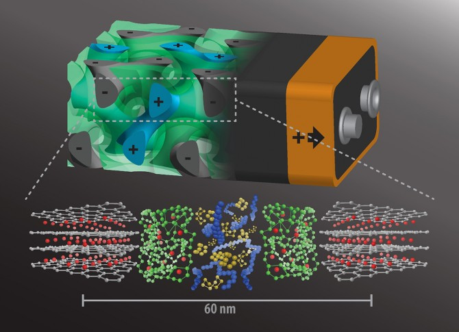 A rendering of the 3D battery architecture (top; not to scale) with interpenetrating anode (grey, with minus sign), separator (green), and cathode (blue, plus sign), each about 20 nanometers in size. Below are their respective molecular structures. @ Cornell University