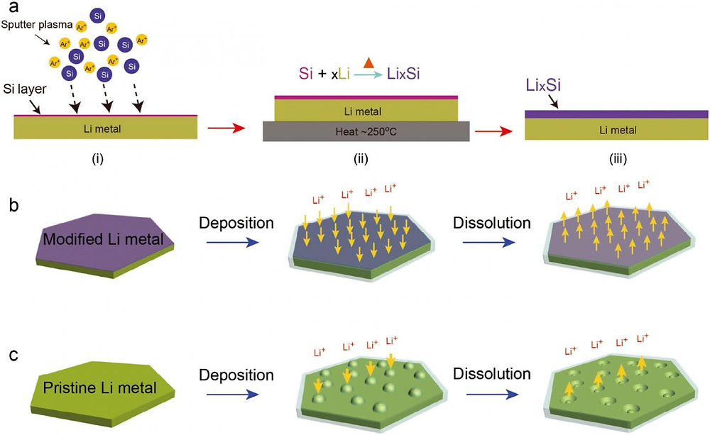 Schematic representation of the preparation process and electrochemical behavior of LixSi-modified lithium foil.  @ UNIST