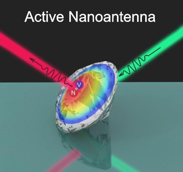 The scheme of obtained active nanodiamond antenna @ ITMO University