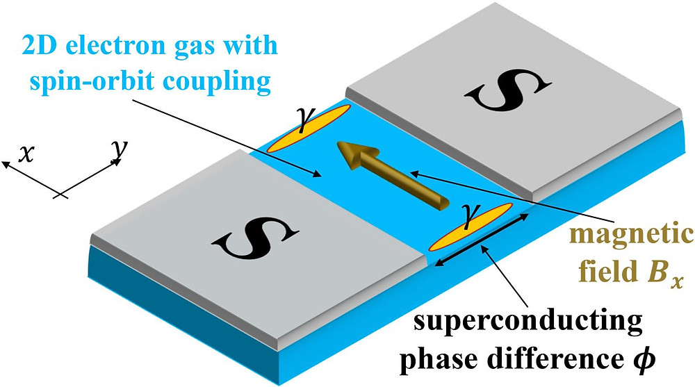 Scheme of a two-dimensional Josephson junction: A normal conducting two-dimensional electron gas sandwiched between two superconductors S (grey). If an in-plane magnetic field is applied, Majorana fermions are expected to appear at the ends of the normal region.  CREDIT Picture: Ewelina Hankiewicz