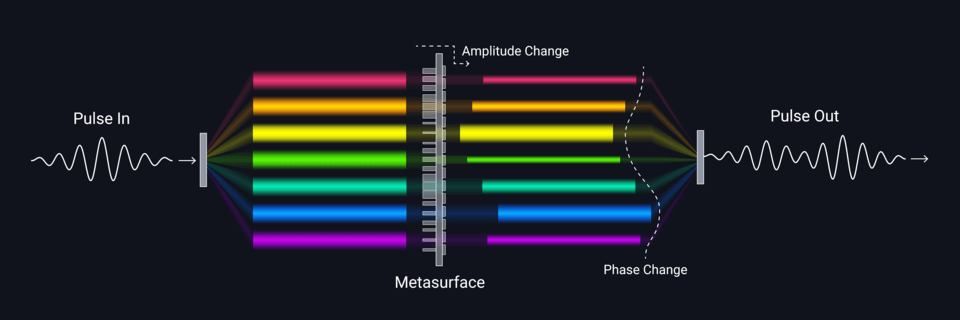 Schematic shows a novel technique to reshape the properties of an ultrafast light pulse. An incoming pulse of light (left) is dispersed into its various constituent frequencies, or colors, and directed into a metasurface composed of millions of tiny silicon pillars and an integrated polarizer. The nanopillars are specifically designed to simultaneously and independently shape such properties of each frequency component as its amplitude, phase or polarization. The transmitted beam is then recombined to achieve a new shape-modified pulse (right). @ S. Kelley/NIST