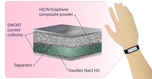Lightning in a (nano)bottle: New supercapacitor opens door to better wearable electronics