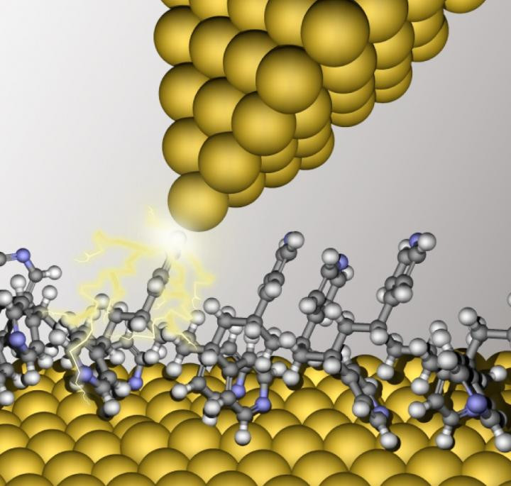 The study of single-molecule devices using a scanning tunneling microscope (STM) involves creating a junction (electrical contact) between the metallic tip of the microscope and a single molecule on a target surface. The current that flows through the tip is analyzed to gauge the potential of the target molecule for functional applications in single-molecule electronics.  @ Angewandte Chemie