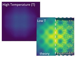 Scientists validated a decades-old prediction of a crossover from random (left) to coherent (right) electronic excitations upon cooling a single crystal of a cerium palladium compound. Image on the left shows the theoretical intensity at higher temperature where the electron excitations are random (dark blue). The image on the right with highs and lows in intensity (yellow to blue) corresponds to low temperature. The theoretical (left half) and inelastic neutron scattering data (right half) are overlaid for comparison. The strong variation in intensity at low temperature is due to the emergence of a coherent wave-like behavior of electronic excitations. @ Argonne National Laboratory
