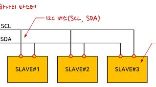 [기술노트_통신] I2C 통신이란?
