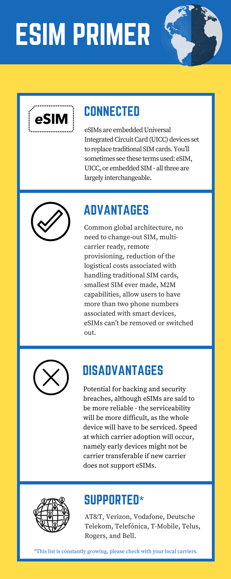 eSIM primer infographic that recounts the text list above.