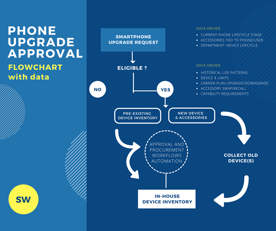 Phone upgrade approval flowchart with the use of data