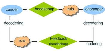 Communicatieschema