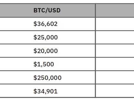 Crypto Intelligent Report by Kraken (Summary).