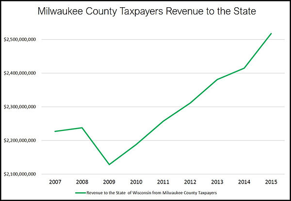 Milw._County_Tax_to_State.jpg