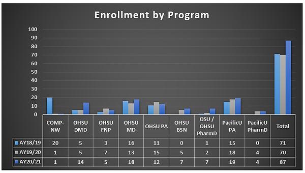 AHEC Scholars Enrollment.PNG