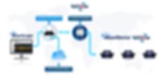 wireless accelerometers inclinometers