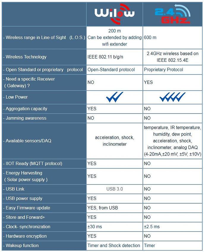 wilow 2.4ghz.JPG