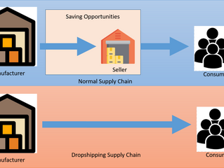 Does Drop Shipping Works? Understanding it From Manufacturer perspective.