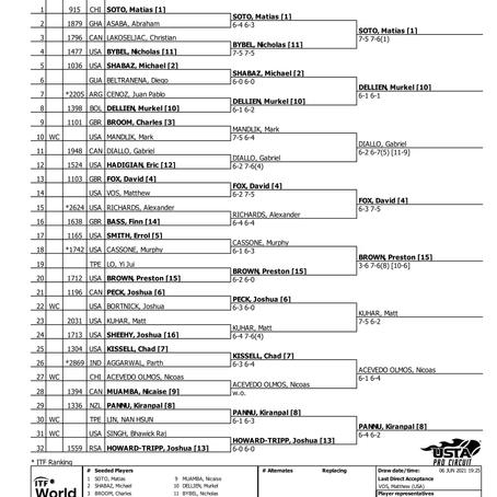 Singles Qualifying Day 2