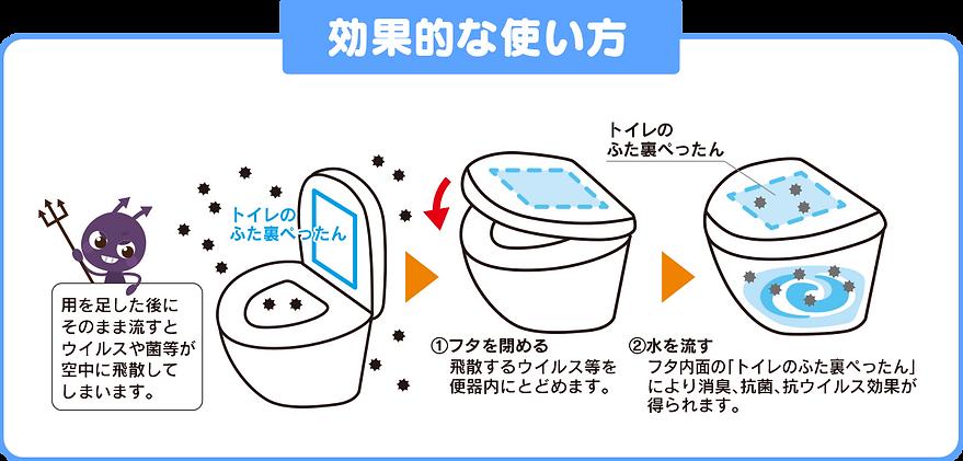 トイレのふた裏ぺったんの効果的なつかいか使い方