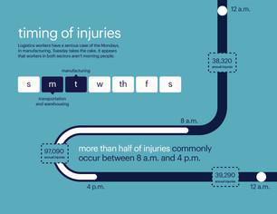 Timing of Injuries.jpg