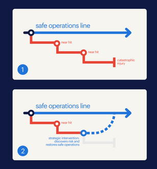 Safety Infographic_Safe Operations Line_