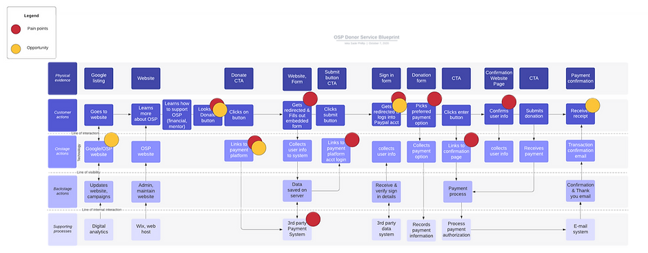 OSP_DonorServiceBlueprint.png